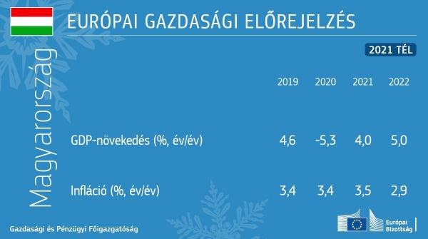 2021. téli gazdasági előrejelzés: nehéz időket élünk, de már látszik a fény az alagút végén