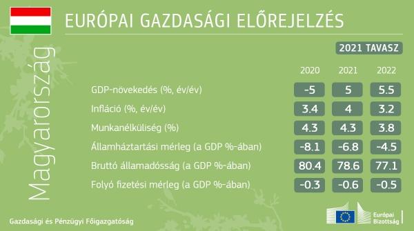 2021. tavaszi gazdasági előrejelzés: a nekigyürkőzés ideje